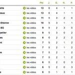 RT @OManiaque: L#OM est actuellement leader de ligue 1. Seul le LOSC peut peut reprendre la première place. http://t.co/snf808jg73
