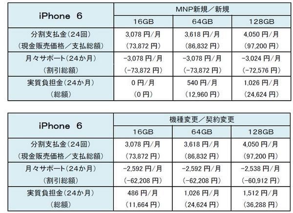 ドコモのiPhone 6の価格表。 http://t.co/iuzUtBAfsv