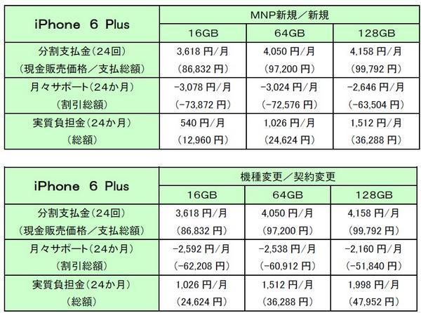ドコモのiPhone 6 Plusの価格表。 http://t.co/NeLRrSJJSz