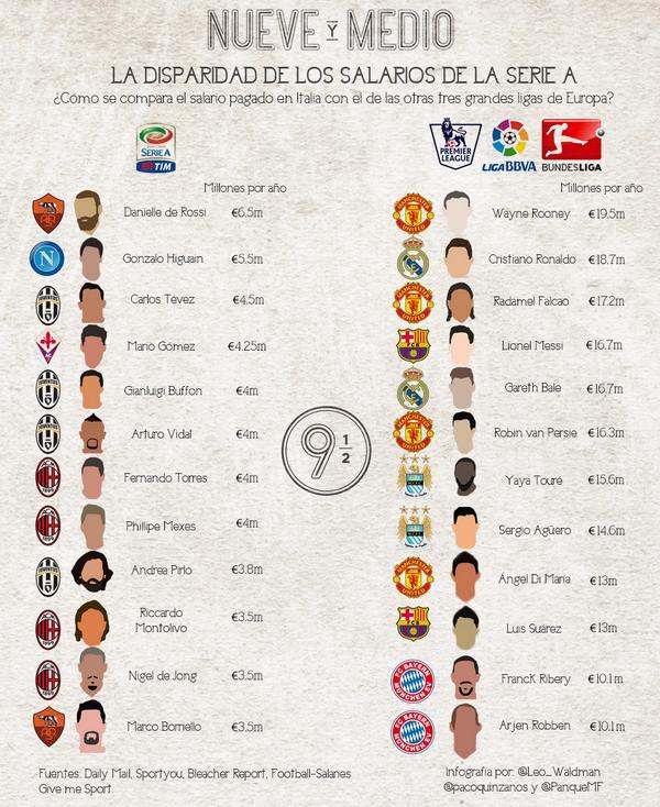 La infografía de la disparidad de salarios de Serie A que hicimos para @el9ymedio con @PanqueMF y @pacoquinzanos: http://t.co/av0BGJviDl