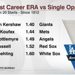RT @ESPNStatsInfo: Clayton Kershaw owns the lowest career ERA vs single opponent (1.40 - Giants) with a minimum of 20 starts since 1912. http://t.co/w0MURPuOXo