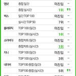 [INFO] #투피엠 ♥ #미친거아니야 실시간(8시) 차트! http://t.co/cGAqSFT8US