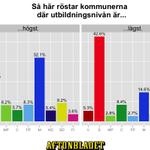 Så här röstar kommunerna där utbildningsnivån är högst/lägst. #abval #valet2014 http://t.co/gPEFSr5BS1