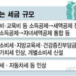 RT @seojuho: 증세 없다던 朴정부, 벌써 5조 더 걷었다 정공법 아닌 우회 시도, 국민 부글부글 http://t.co/YL56lttKD8 http://t.co/UHfYyX2yj3