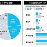 한국의 심각한 사회 문제로 꼽히는 소득 불평등을 완화하고 안정적인 복지재원 마련을 위해서는 소득세와 법인세 등 직접세 중심으로 세수를 확보해야 한다는 지적이 나옵니다. http://t.co/vx6thKYmLt http://t.co/Z14rCojrfp