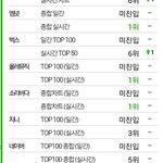 [INFO] #투피엠 ♥ #미친거아니야 실시간(9시) 차트! http://t.co/TRTxpa8Kg6