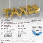 RT @kyunghyang: 한국에서 세금은 조세형평성과 부의 재분배라는 본질에서 멀어져 버렸습니다. (이미지 참조) 세전 지니계수와 세후 지니계수를 국가별로 비교해보니 한국은 변화가 별로 없군요. http://t.co/5LdzrmHxbQ http://t.co/gBZAMKLrW6