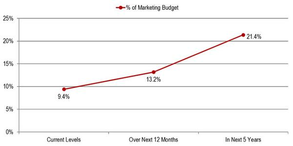 Social media spending is currently 9.4% of marketing budgets http://t.co/WwpNhBfzMe via @iSocialFanz #Socialmedia http://t.co/CrJhFNUW89