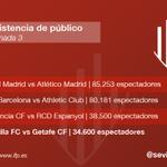RT @Sevillismo: El Sánchez-Pizjuán volvió a rugir (Jornada 3). Tan solo fue superado en asistencia por Madrid, Barcelona y Valencia. http://t.co/k8aanrS2lZ