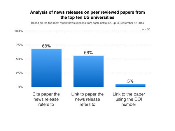 Less than 60% of university news releases link to the papers they cover (w/graphic this time) http://t.co/LEyxaJ8gG5 http://t.co/r28KMsuK7E