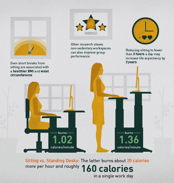 Standing Desks Burn About 20 Calories More Per Hour And Roughly 160
