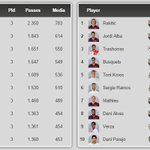 RT @barcastuff: Lists: Teams and players with most passes in the Liga this season http://t.co/ybiALyuEkA [via @barzaboy]