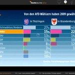 Prozentuale Wählerwanderung zur #AfD in #Thüringen und #Brandenburg: http://t.co/Lsl5k6d4vI via @christian_buch #ltwth #ltwbb