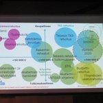 Kimmo Halme: eri rahoittajien toiminta suhteessa tutkimuksellisuuteen/kaupallisuuteen ja hankekokoon. #avoin2014 http://t.co/1M9Dazw4kB