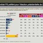 #Opinionway. Meilleur candidat du PS pour 2017 : #Valls 23%, #Aubry 14%...#Hollande 2% (5% chez ses él. de 2012). http://t.co/lFC1m3it6E