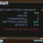 RT @kyllysh: Голосование по антикоррупционному закону действительно стоит ваших возмущений. Но вы же заняты паникой из-за Донбасса http://t.co/fqIn5zmBVF