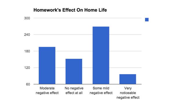 Studies on homework vs no homework