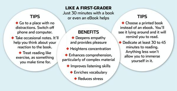 Reading a book for 30 minutes can reduce stress and boost your concentration: http://t.co/gGoEbAccvh http://t.co/xeAjPXCnbp