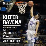 RT @TheGUIDONSports: Ravena lead the Blue Eagles to a first place finish with 21.2 points, 5.9 rebounds and 5.6 assists. #UAAPS77 http://t.co/75XF5VZphW