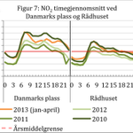 På en gjennomsnittlig dag i Bergen skyter luftforurensningen i været med morgenrushet. Klokkeslett i x-aksen. #beby http://t.co/P5VHnUxAj3