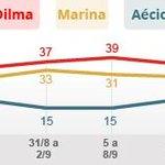 RT @g1: Dilma tem 36%, Marina, 30%, e Aécio, 19%, aponta pesquisa Ibope http://t.co/sKf7YiFN8d #G1 #eleições2014 http://t.co/sgaYDZRAWM