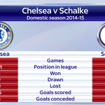 Here is how Chelsea and Schalke have started in their respective leagues. #CFC http://t.co/tERBaiApUP