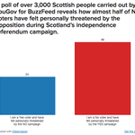 """Scotland's """"No"""" voters feel threatened and think the vote has divided their country http://t.co/u60XoiG5kt http://t.co/aW3xUnLCSF"""