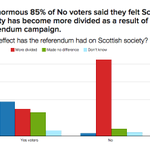 Exc BuzzFeed/YouGov poll: how No voters fear Scottish society has been divided by the campaign http://t.co/xa65OuXPrB http://t.co/0TvmSpqcOT
