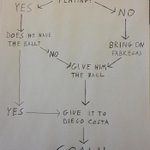 RT @NOWTVSport: LEAKED: #CFC manager Jose Mourinhos tactical notes for tonights game with Schalke. http://t.co/VgADyjIEru