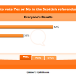 How Independent readers are voting http://t.co/QJzvHX71Mx #indyref http://t.co/kTWpzhtflc