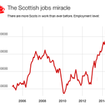 RT @FraserNelson: More Scots in work than ever. Unemployment HALF of Ireland. My blog on Scotlands jobs miracle http://t.co/FviN2rZGz0 http://t.co/uaKDJm2R8Y