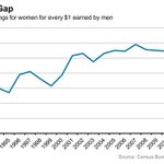 RT @WSJ: Gender pay gap narrows by most since recession began in 2007. http://t.co/pPMQqtBOMn http://t.co/Y7gtkSQNiq