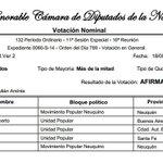 Abstenciones en la votación de la ley de Abastecimiento @nelsonalcastro http://t.co/Q1w63lt1BT