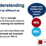 Millennials misunderstanding among Czech managers. #czsmart #oxford #economics #workforce2020 http://t.co/KQAI0mUBzu