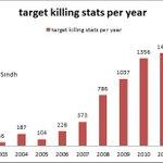 RT @raoo512: Karachi target killings per year stats @iaamir_khan http://t.co/zAaYI1XozX