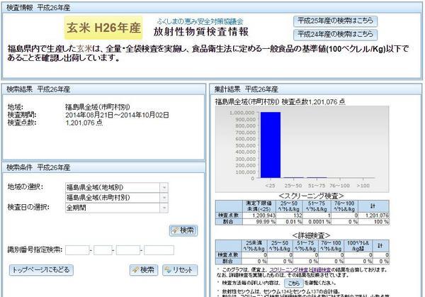福島米の全袋検査 本日は約24万検体の追加で合計100万検体を超えました。本日から北塩原村も測定開始。南相馬市でも2回目の測定で合計1224検体で全てND。 http://t.co/6uHzCXbH2C