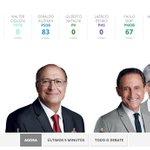 Alckmin é alvo dos adversários. Veja temperatura do debate em SP: http://t.co/IgvZi7dvRm #DebateSP #DebateNaGlobo #G1 http://t.co/w9JiG7Q6fA