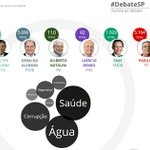 RT @g1: Saúde é tema do debate dos candidatos ao governo de SP. Participe: http://t.co/Inm7ApPEDG #DebateSP #DebateNaGlobo http://t.co/ruZPNC9NhO