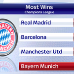 RT @SkySportsNewsHQ: Bayern Munich joined an exclusive club tonight, winning their hundredth game in #UCL history. #SSNHQ http://t.co/EEUqv7mSSy