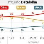 RT @g1: Dilma tem 40%, Marina, 25%, e Aécio, 20%, aponta pesquisa Datafolha http://t.co/v1YDZNm1gb #eleições2014 #G1 http://t.co/UvBBlHkOr7