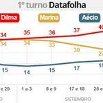 RT @g1: Dilma tem 40%, Marina, 25%, e Aécio, 20%, aponta pesquisa Datafolha http://t.co/a6QHWdIEqb #eleições2014 #G1 http://t.co/z9pXCdy0Xl