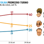 Aécio vai superar Marina. No 2º turno Aécio já é tão competitivo quanto ela (41%) mas subindo. Vamos vencer. http://t.co/VzJleij0VM