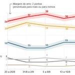 Dilma tem 39%, Marina, 25%, e Aécio, 19%, aponta pesquisa Ibope http://t.co/hGozBOMr7X #eleições2014 #G1 http://t.co/Kd6mIozZ9a