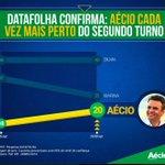 RT @_souaecio: Vamos derrotar o PT! Aécio estará no segundo turno e vai entregar o Brasil de volta aos brasileiros! http://t.co/XyOoBCL5Lj