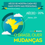 Aécio continua subindo nas pesquisas. A virada já chegou!!! #EstamosComAecio #EuVotoAecio45 #SempreComAecio #Virada45 http://t.co/l39yYdaHbB