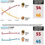 Desproporção do gráfico prova que a Folha não torce por Aécio Neves #SQN (via @ingresia) http://t.co/vtCeZPamWD