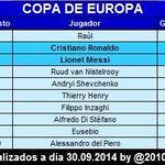 RT @2010MisterChip: NO MÁS DUDAS: esta es la tabla q estáis buscando (goleadores de Competiciones Europeas, Copa Europa y Champions) >>> http://t.co/HlisJKhDEM