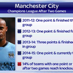 RT @SkySportsNewsHQ: Here is how #MCFC have started their previous #ChampionsLeague campaigns and their outcomes #SSNHQ http://t.co/LNDJfbzgZp