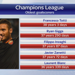 RT @SkySportsNewsHQ: Totti played a key role in Romas draw last night, he overtook Giggs as the oldest scorer in Champions League #SSNHQ http://t.co/kSsB3AMayj