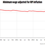 Yay! Today the minimum wage increases to £6.50 per hour. Shame it has failed to keep up with inflation since 2008 :( http://t.co/lPtUHdUnjb
